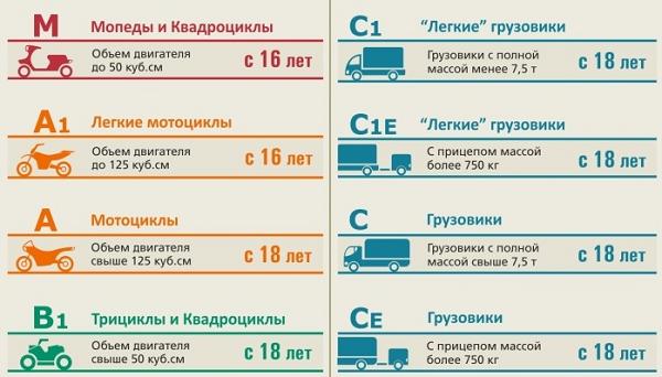 категории водительских прав в украине